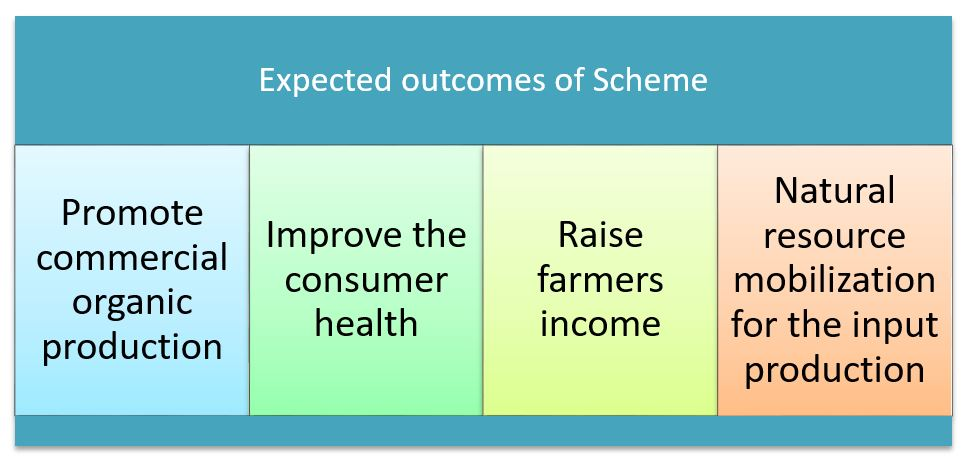 Expected outcomes of Scheme