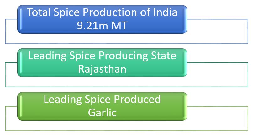 Interesting Facts about Indian Spices