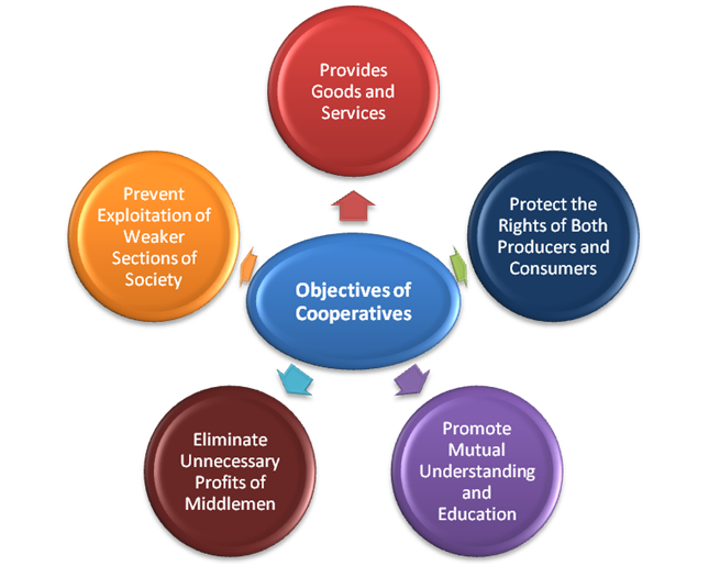 Objectives of Cooperatives