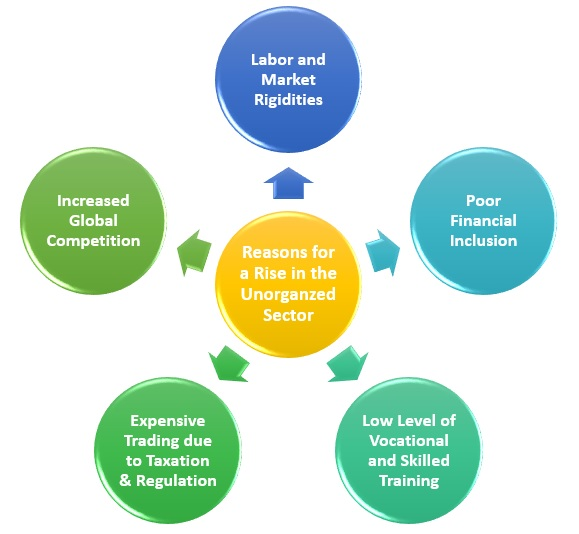Reasons for a Rise in the Unorganzed Sector