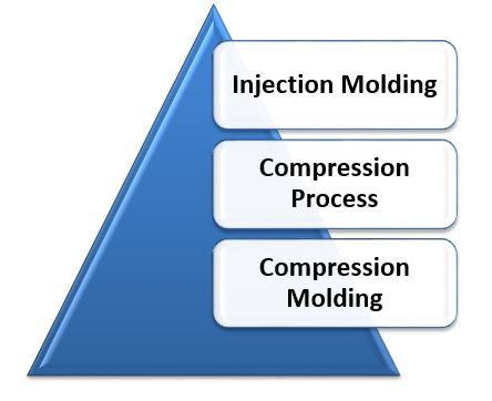 Types of Rubber Molding Process