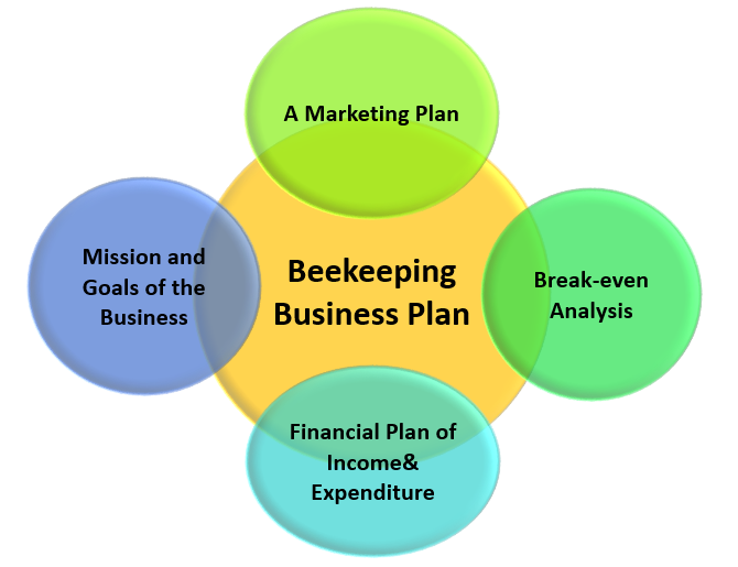 business plan for honey processing business