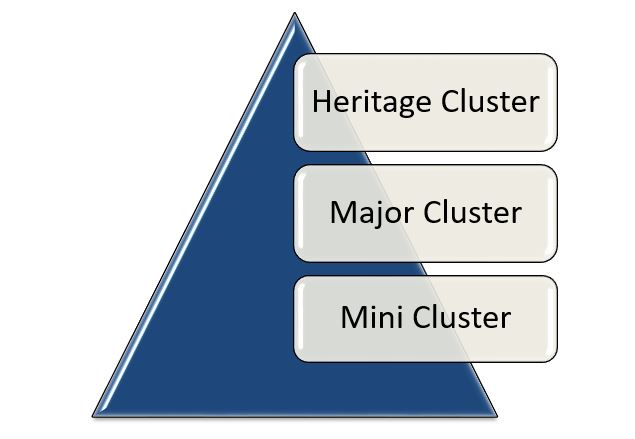 project outlay for the cluster