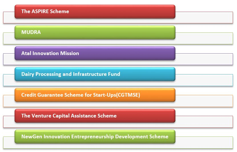 schemes for the start-up India