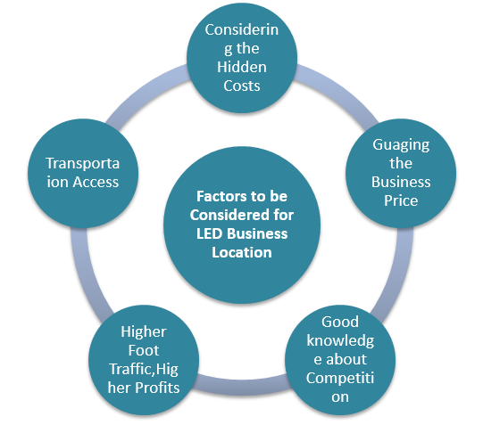 Factors to be Considered for LED Business Location