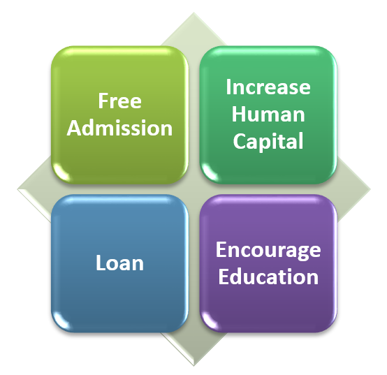 Objectives of the Scheme