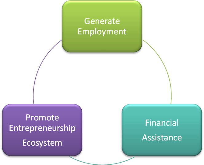 Objectives of the Assam Youth Empowerment Scheme