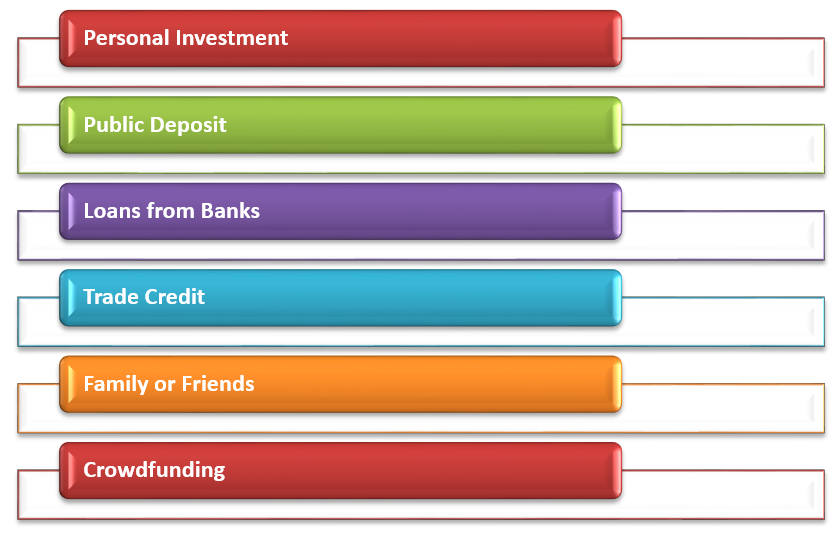 small business financing options for small businesses