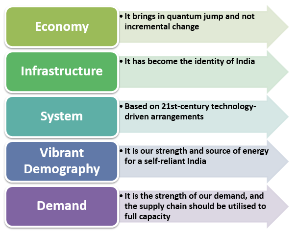 Key Highlights of India as Self-Reliant