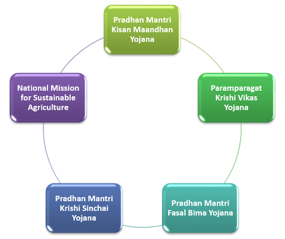 Other Government Schemes for Farmers