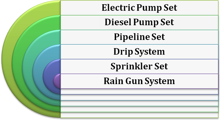 Agricultural Equipment Scheme Subsidy Irrigation Equipment