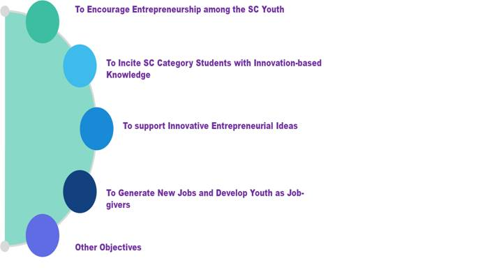 Objectives of Ambedkar Social Innovation and Incubation Mission