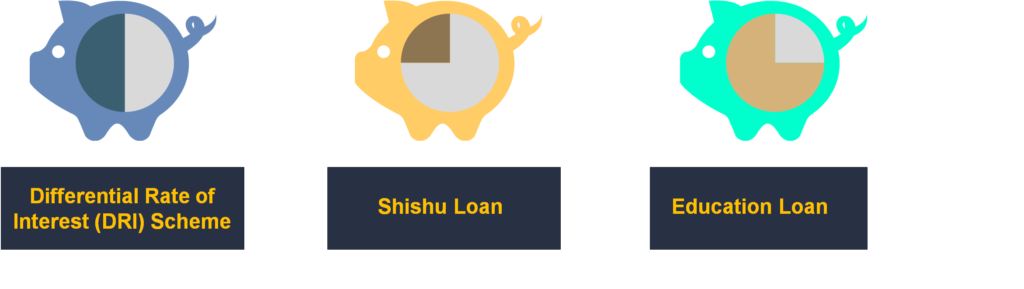 Three types of loan by Haryana Government