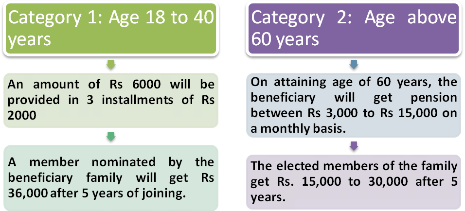 Category Wise Eligible Beneficiaries - MMPSY