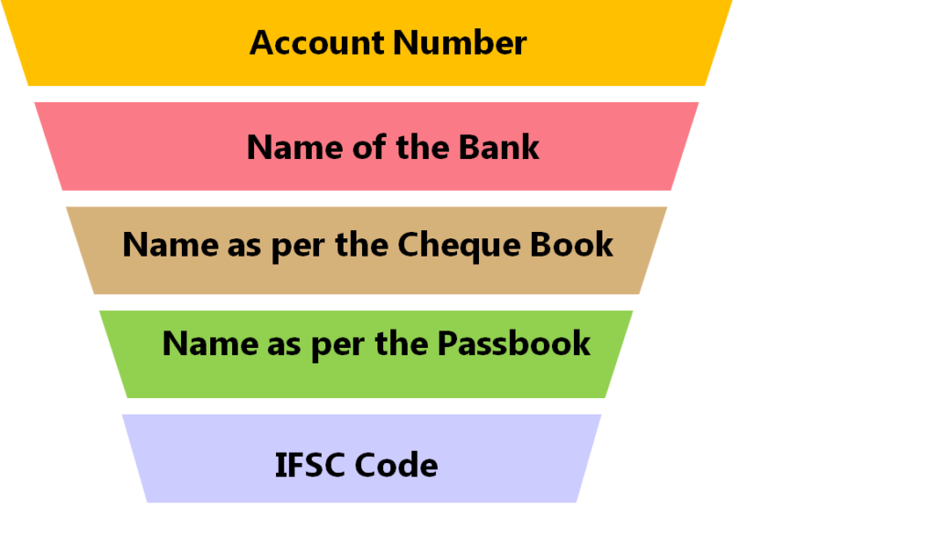 Details of the bank account of the student