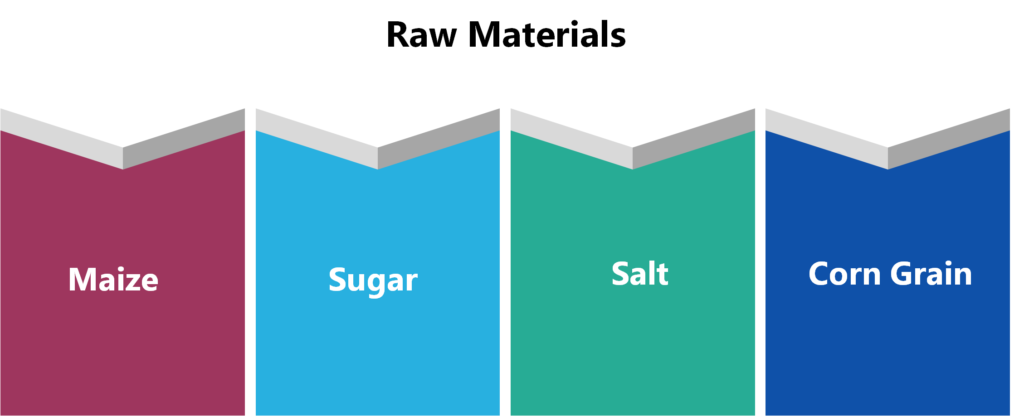 Main raw material used for the Corn Flakes production