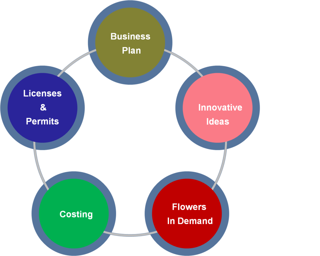 How to Commence the Floriculture Business in India?