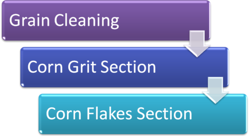 Corn Flakes Manufacturing Process