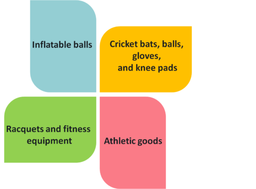 Some Additional Facts concerning Sports Goods Manufacturing Business