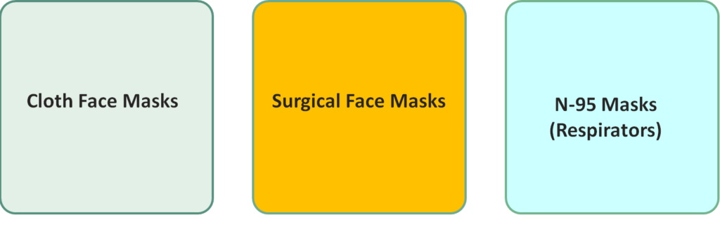 Types of Face Masks Used