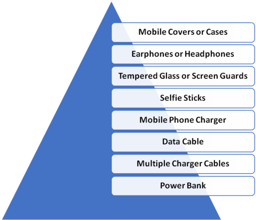 infographic consists of a few of the mobile accessories