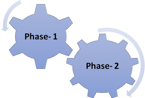 The Two Phases of the Scheme