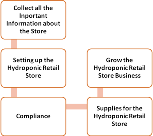 How to set up the Hydroponic Retail Store Business??