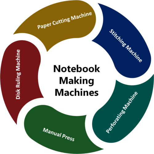Notebook Manufacturing Business: Notebook Making Machines