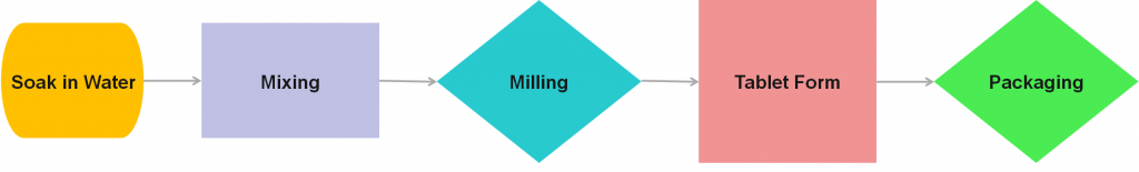 Hing Business in India: Manufacturing Process