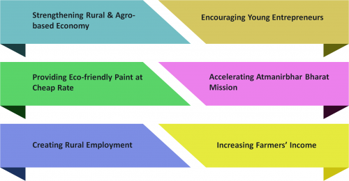 Objectives of Setting up Cow Dung Paint Manufacturing Unit